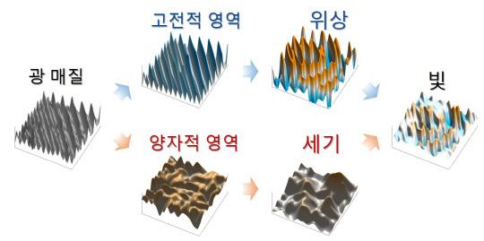 서울대 박남규 교수팀, 빛 위상과 세기 제어하는 설계기법 개발